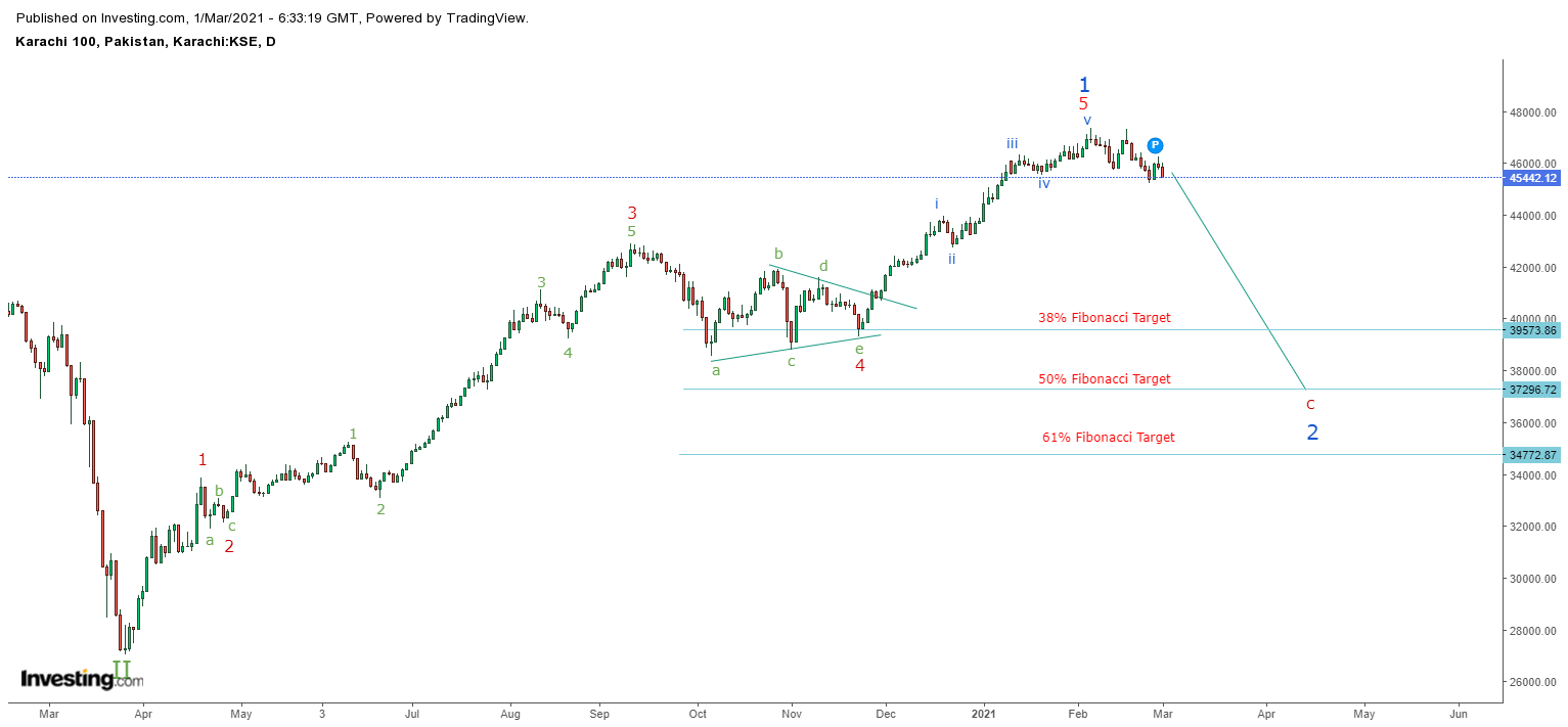 KSE100 daily analysis